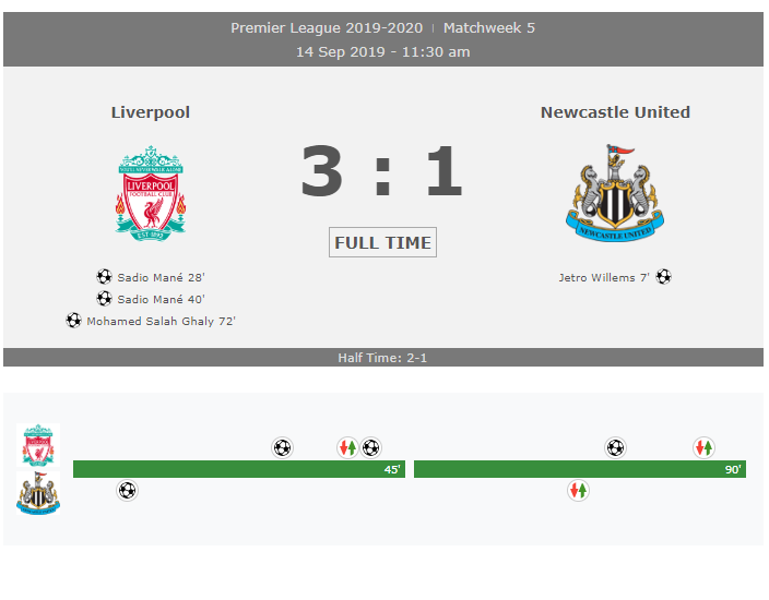 Liverpool vs Newcastle United